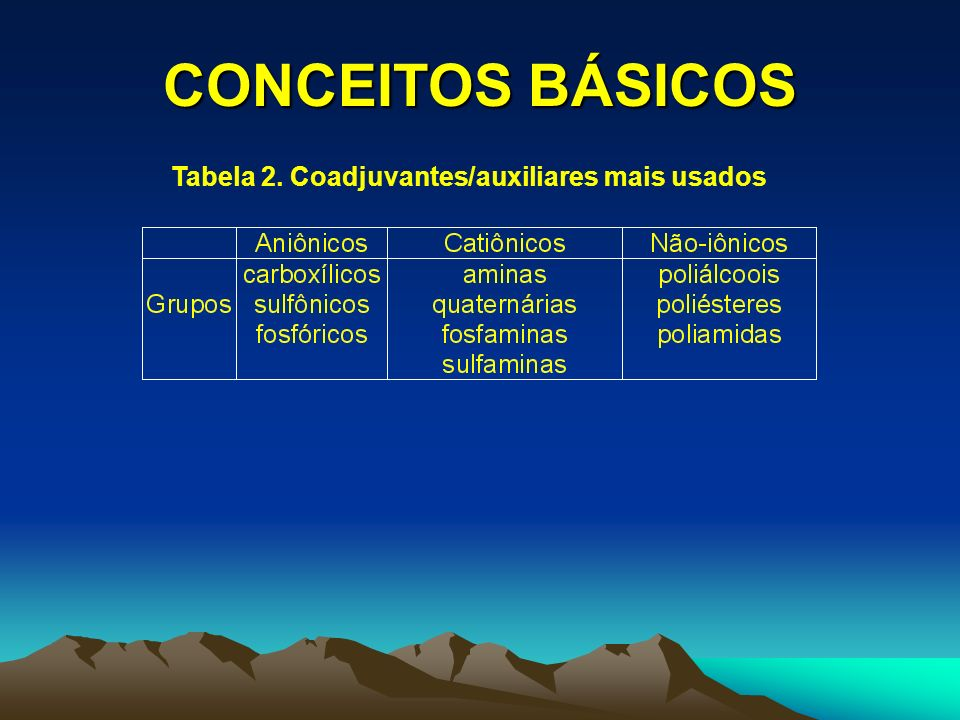 CONCEITOS BÁSICOS Tabela 2. Coadjuvantes/auxiliares mais usados
