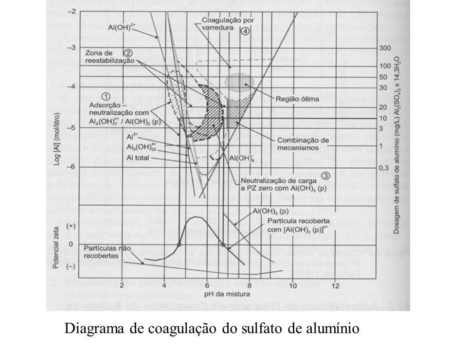 Diagrama de coagulação do sulfato de alumínio