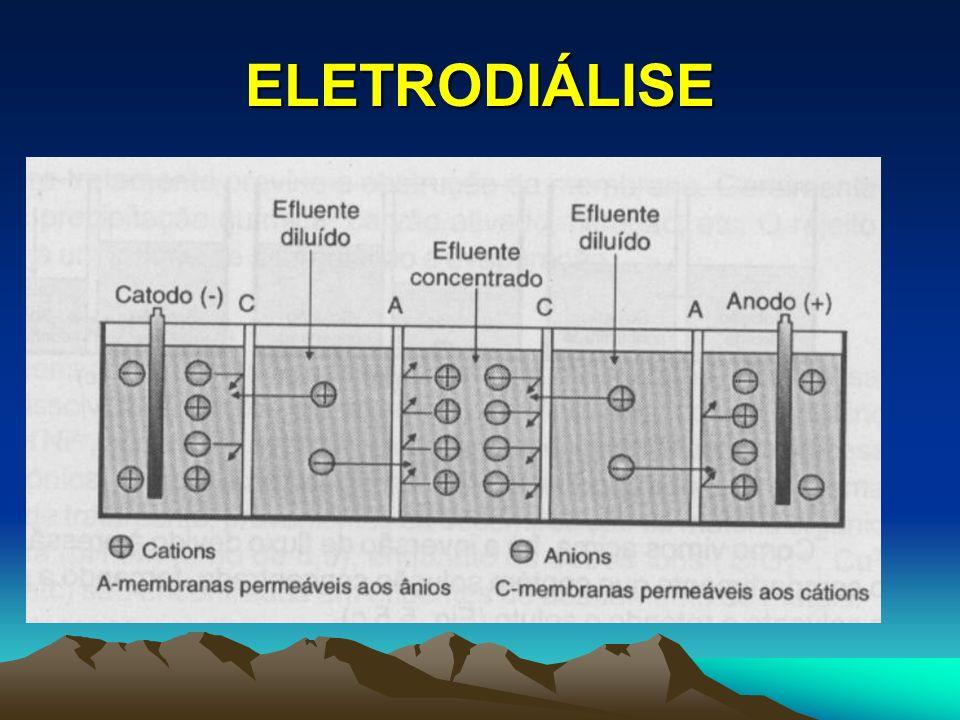 ELETRODIÁLISE