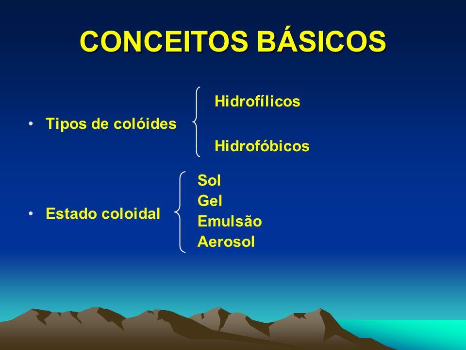 CONCEITOS BÁSICOS Hidrofílicos Tipos de colóides Hidrofóbicos
