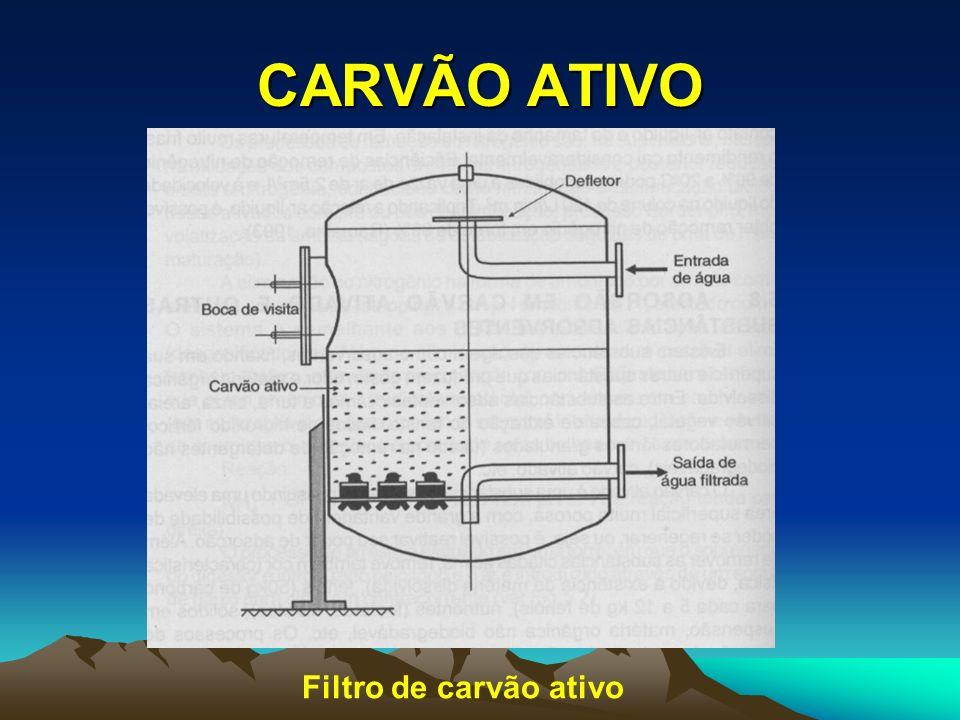 CARVÃO ATIVO Filtro de carvão ativo