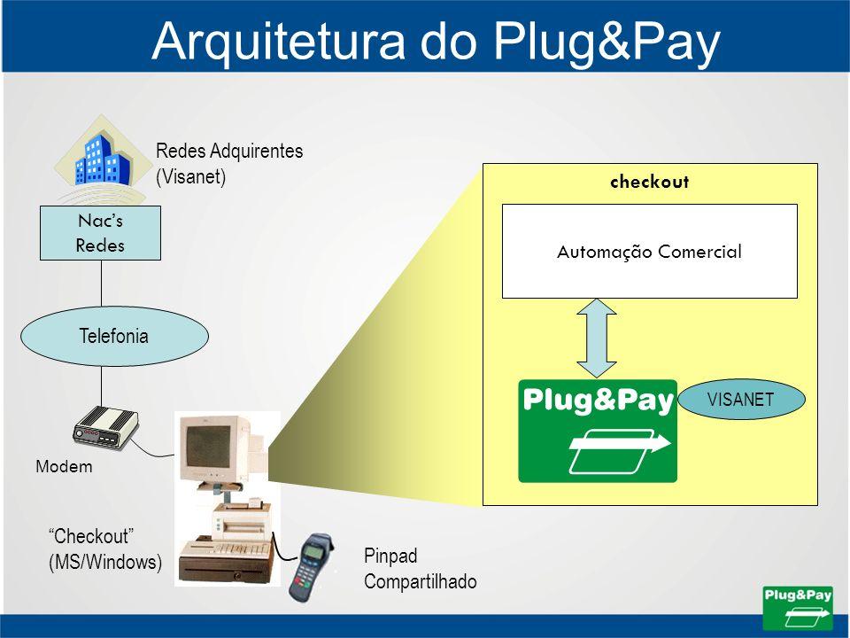 Arquitetura do Plug&Pay