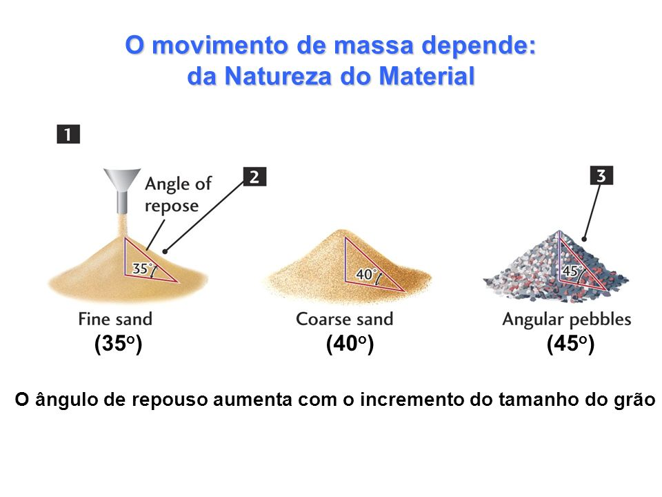 O movimento de massa depende: da Natureza do Material
