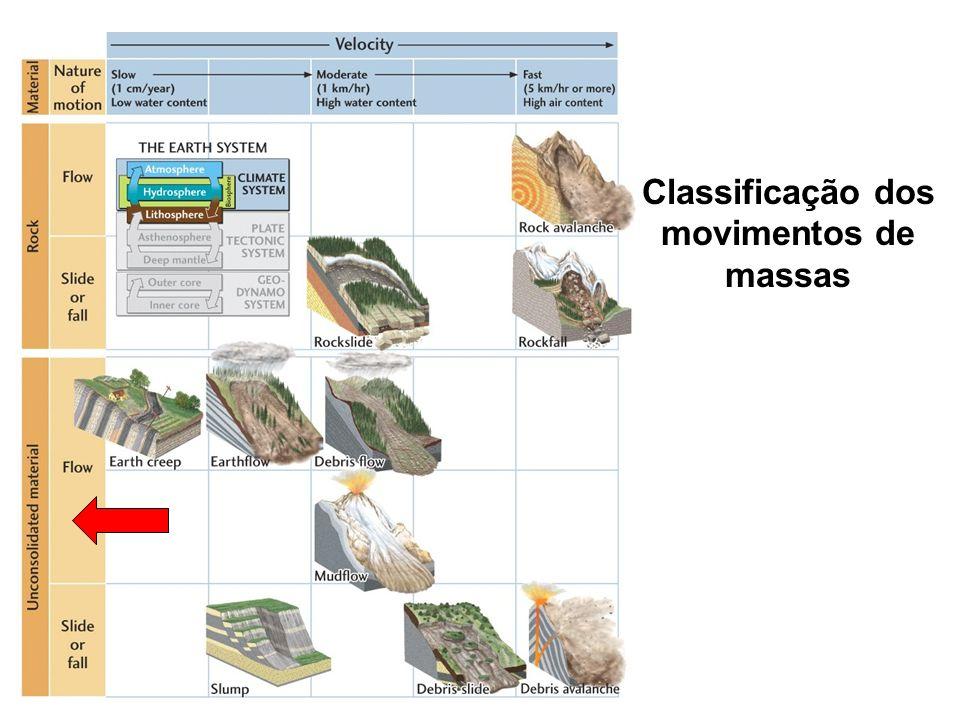 Classificação dos movimentos de massas