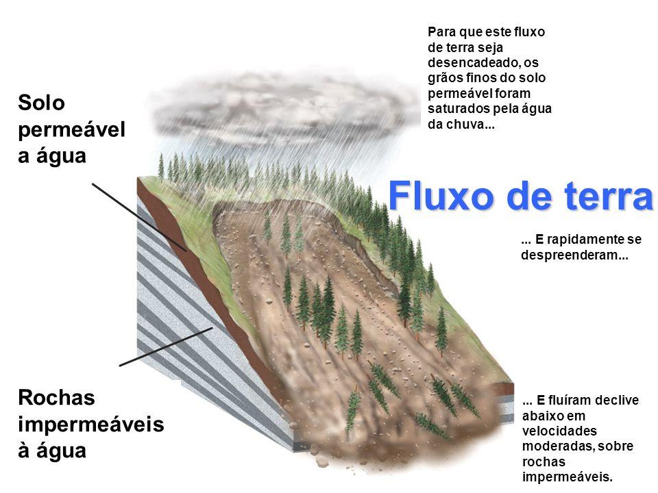 Fluxo de terra Solo permeável a água Rochas impermeáveis à água