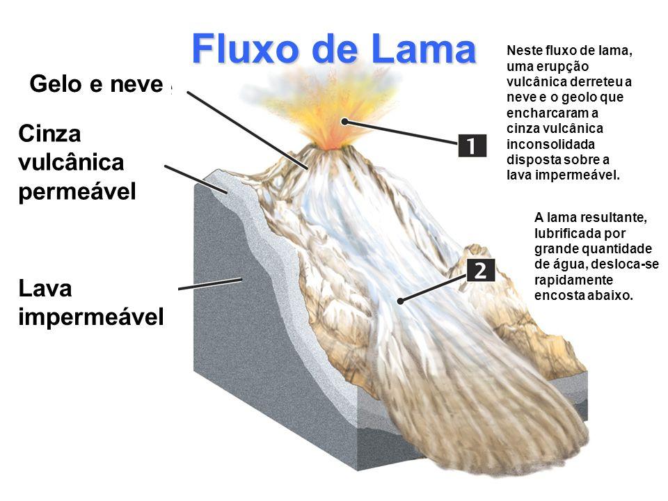 Fluxo de Lama Gelo e neve Cinza vulcânica permeável Lava impermeável