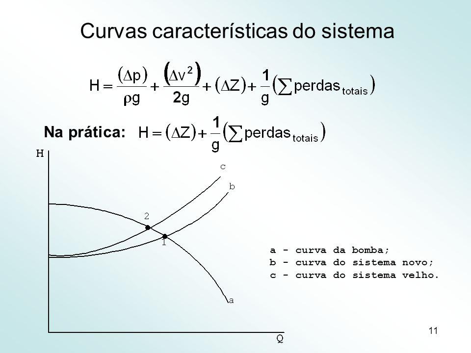 Curvas características do sistema