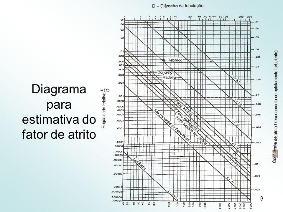 Diagrama para estimativa do fator de atrito