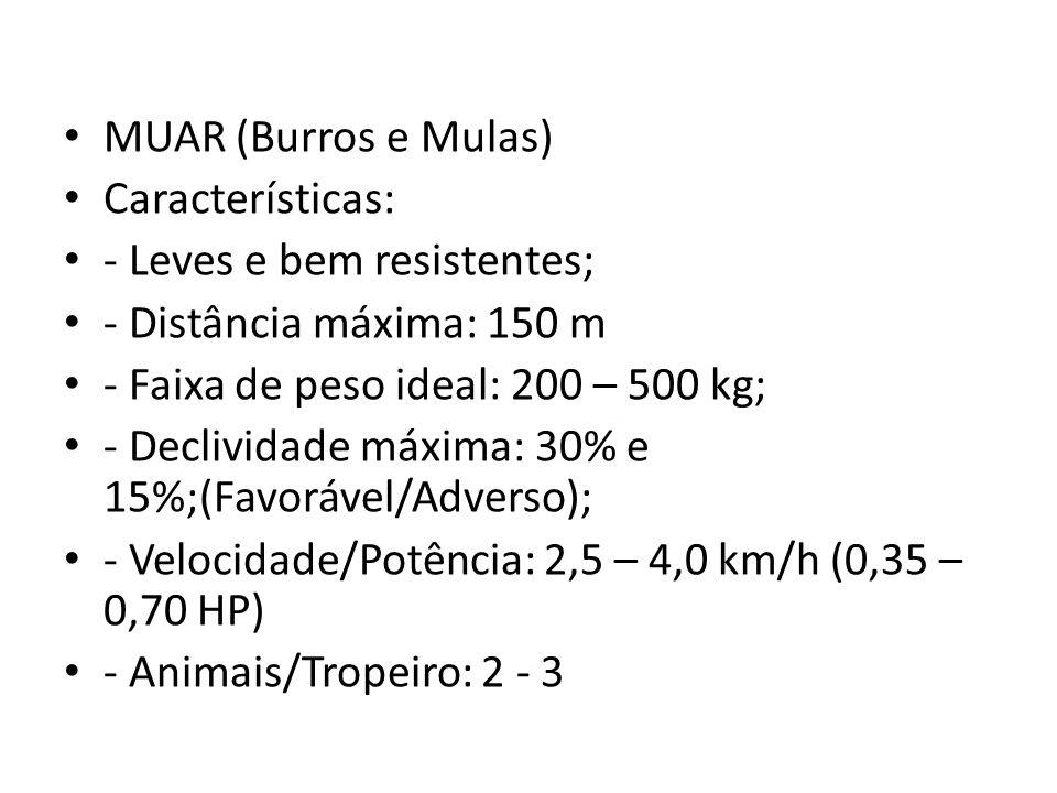 MUAR (Burros e Mulas) Características: - Leves e bem resistentes; - Distância máxima: 150 m. - Faixa de peso ideal: 200 – 500 kg;