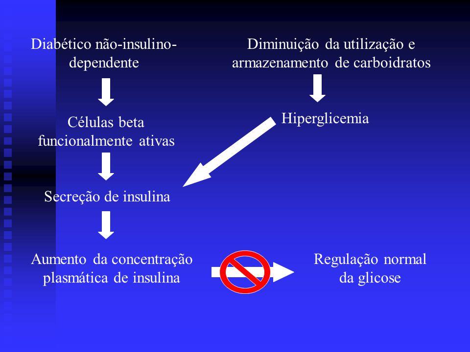 Diabético não-insulino-dependente