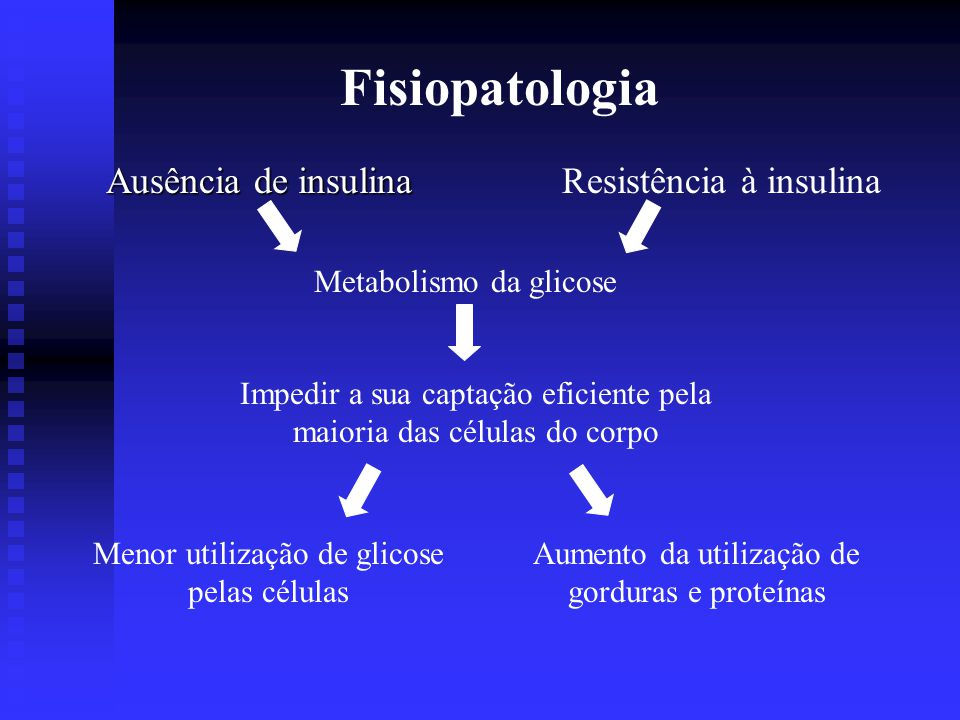 Fisiopatologia Ausência de insulina Resistência à insulina