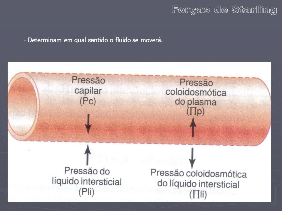 Forças de Starling - Determinam em qual sentido o fluido se moverá.