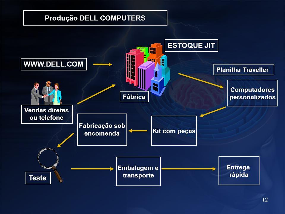 Produção DELL COMPUTERS