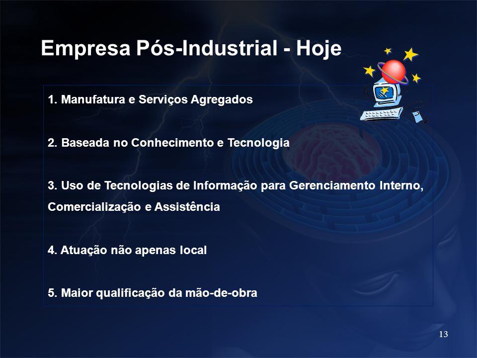 Empresa Pós-Industrial - Hoje