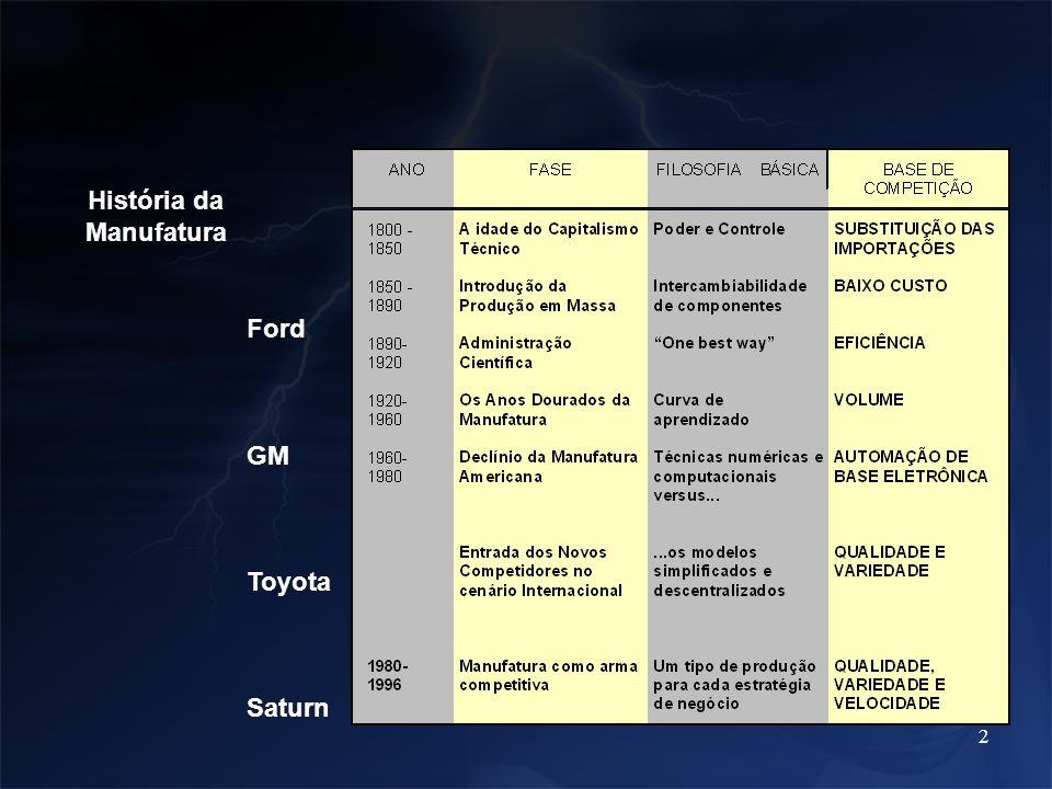 História da Manufatura Ford GM Toyota Saturn