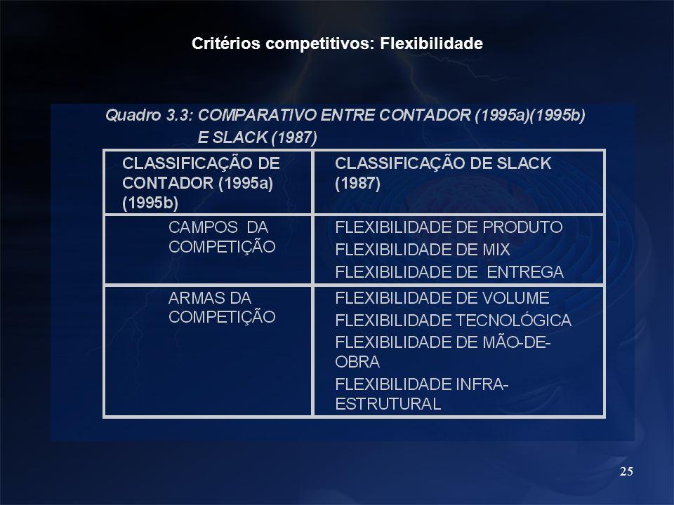 Critérios competitivos: Flexibilidade