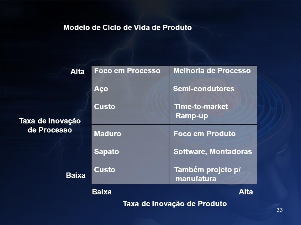 Modelo de Ciclo de Vida de Produto