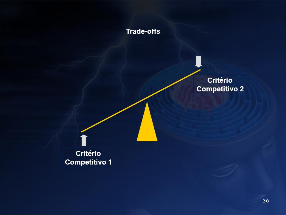 Trade-offs Critério Competitivo 2 Critério Competitivo 1