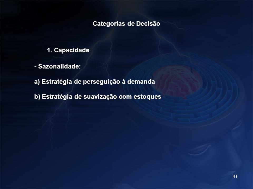 Categorias de Decisão 1. Capacidade. - Sazonalidade: a) Estratégia de perseguição à demanda.