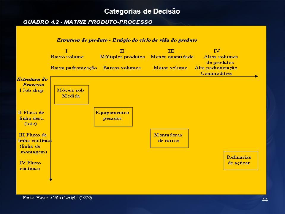 Categorias de Decisão Categorias de Decisão