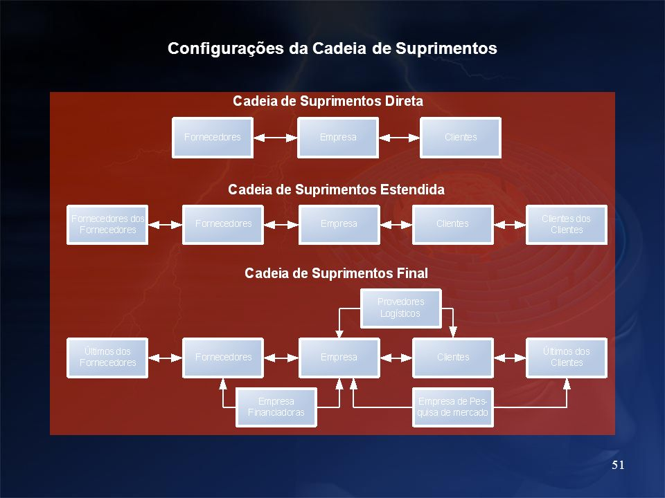 Configurações da Cadeia de Suprimentos
