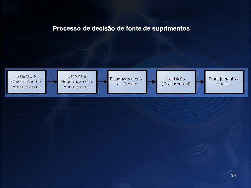 Processo de decisão de fonte de suprimentos