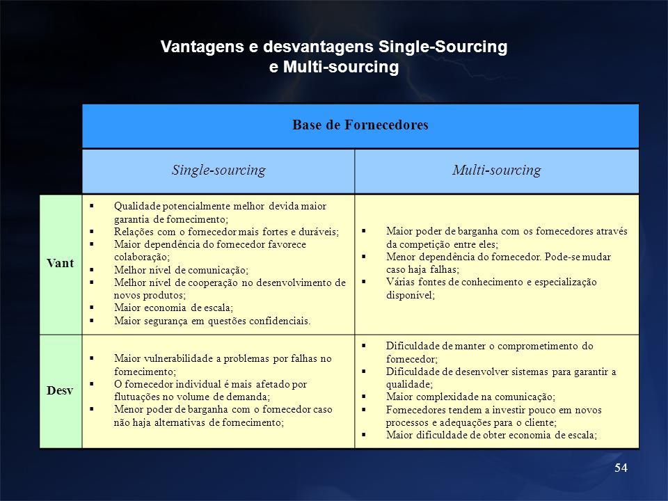 Vantagens e desvantagens Single-Sourcing