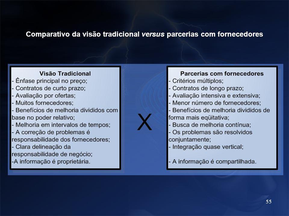 Comparativo da visão tradicional versus parcerias com fornecedores