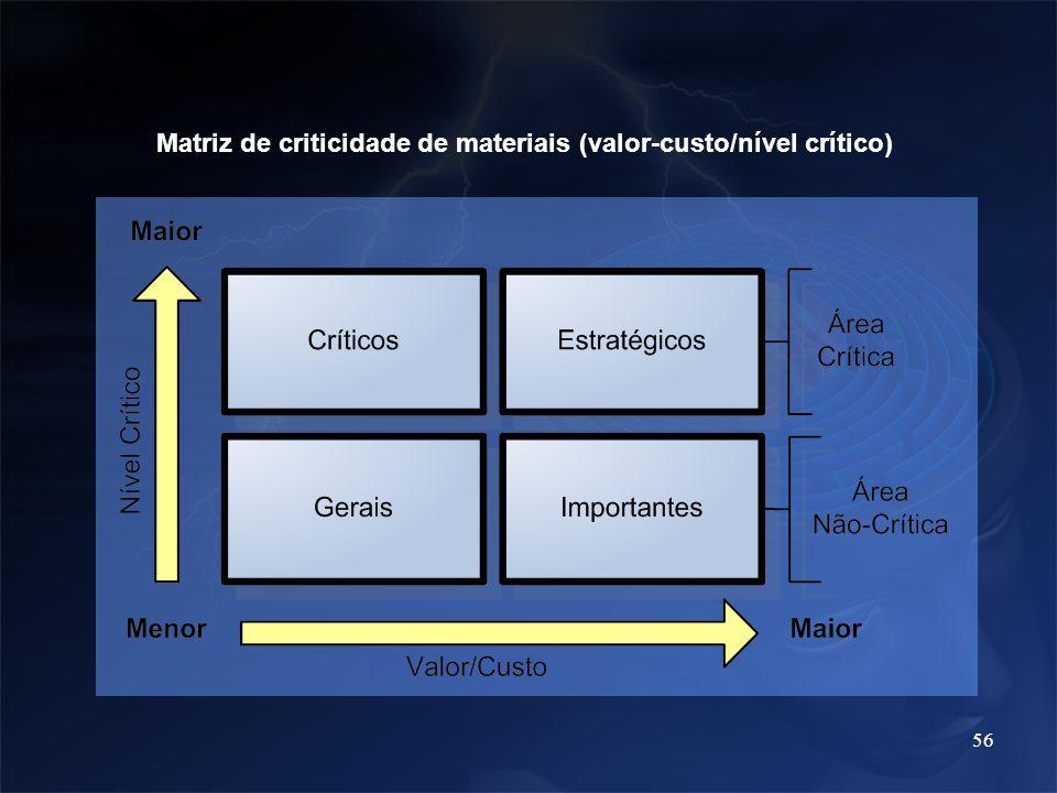Matriz de criticidade de materiais (valor-custo/nível crítico)