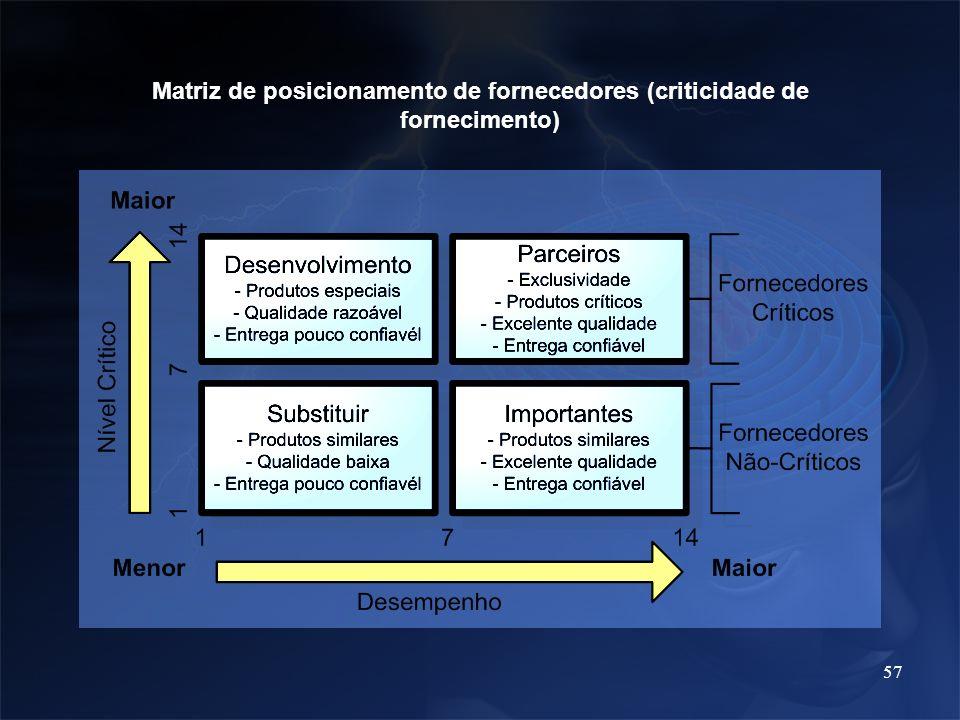 Matriz de posicionamento de fornecedores (criticidade de fornecimento)