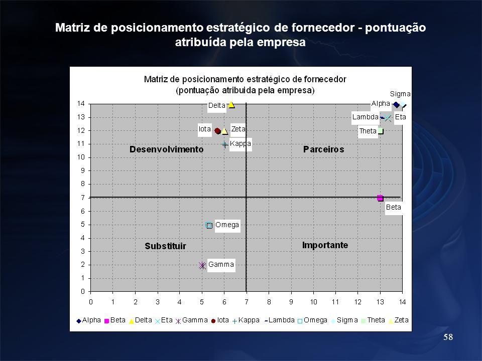 Matriz de posicionamento estratégico de fornecedor - pontuação atribuída pela empresa