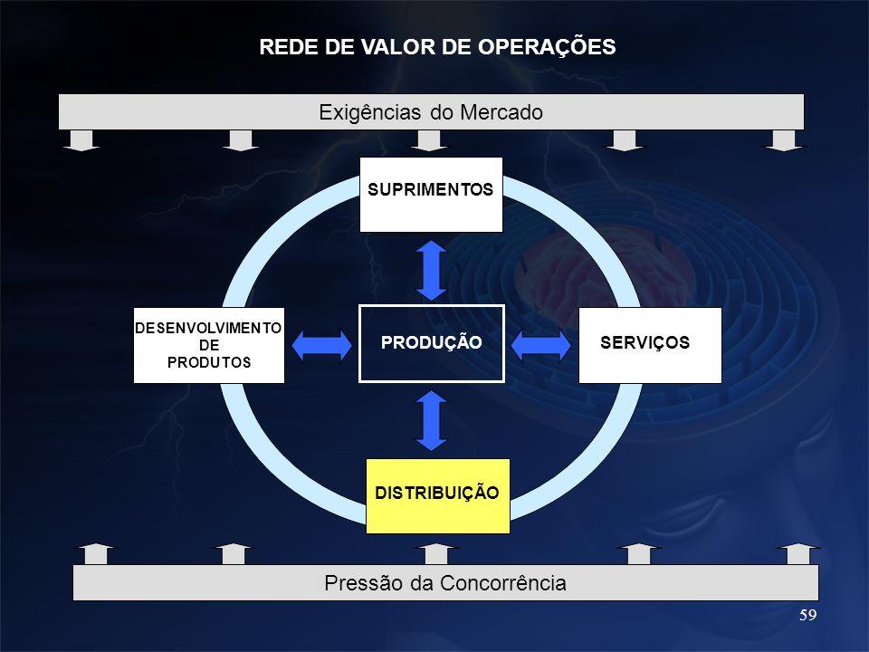 REDE DE VALOR DE OPERAÇÕES