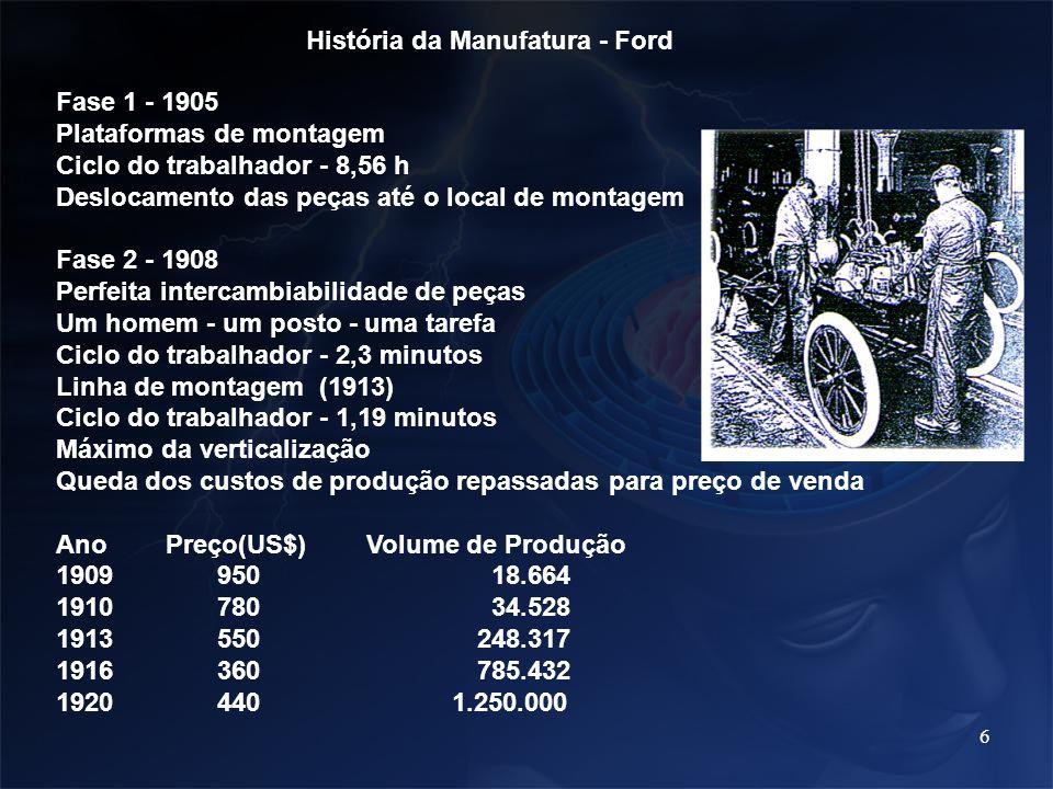 História da Manufatura - Ford