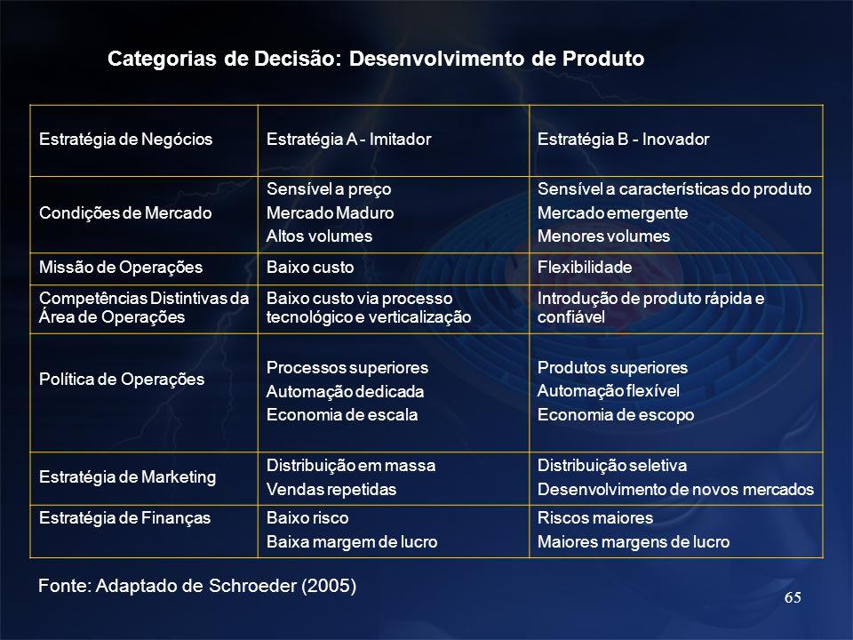 Categorias de Decisão: Desenvolvimento de Produto