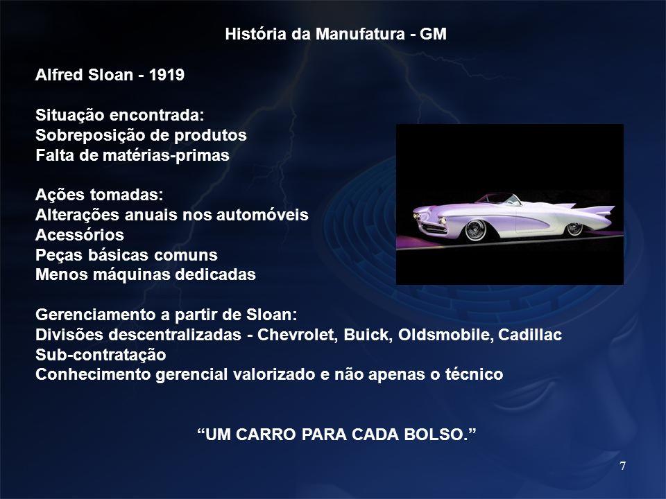 História da Manufatura - GM UM CARRO PARA CADA BOLSO.
