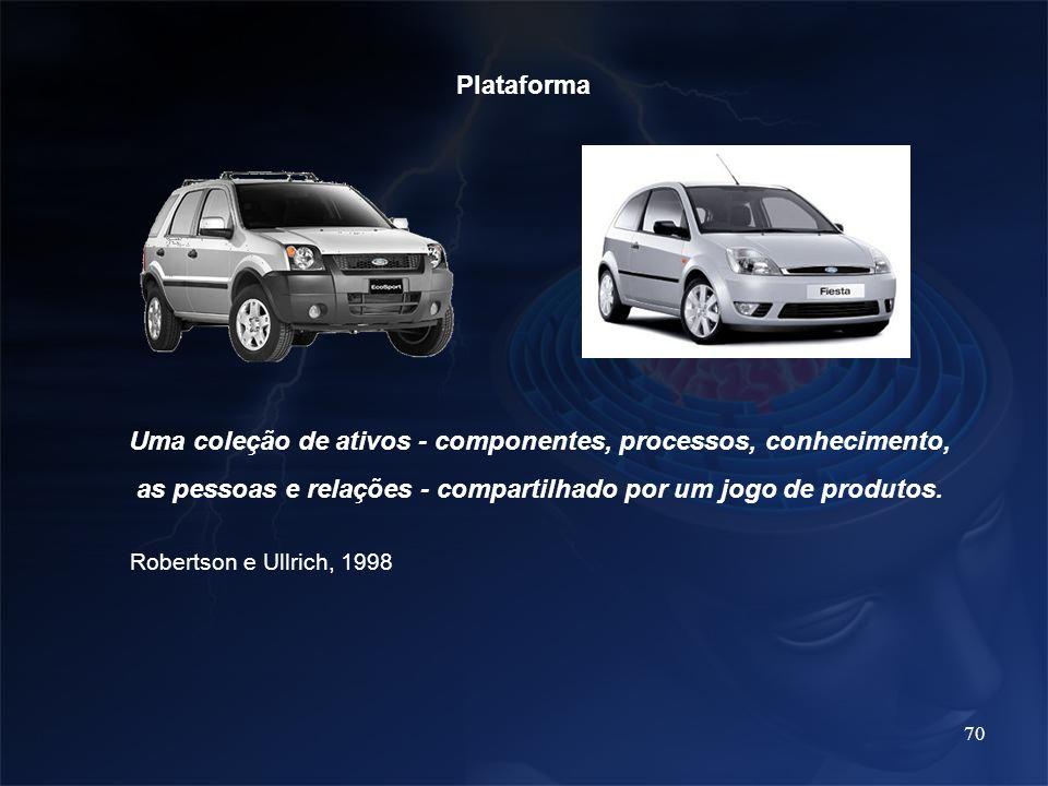Plataforma Uma coleção de ativos - componentes, processos, conhecimento, as pessoas e relações - compartilhado por um jogo de produtos.