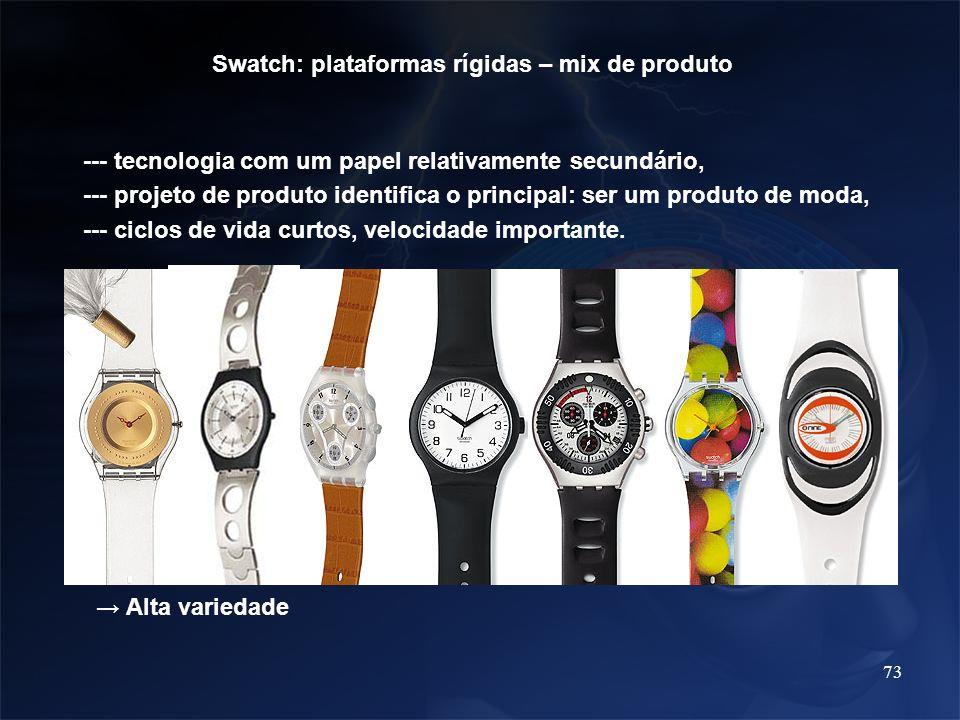 Swatch: plataformas rígidas – mix de produto