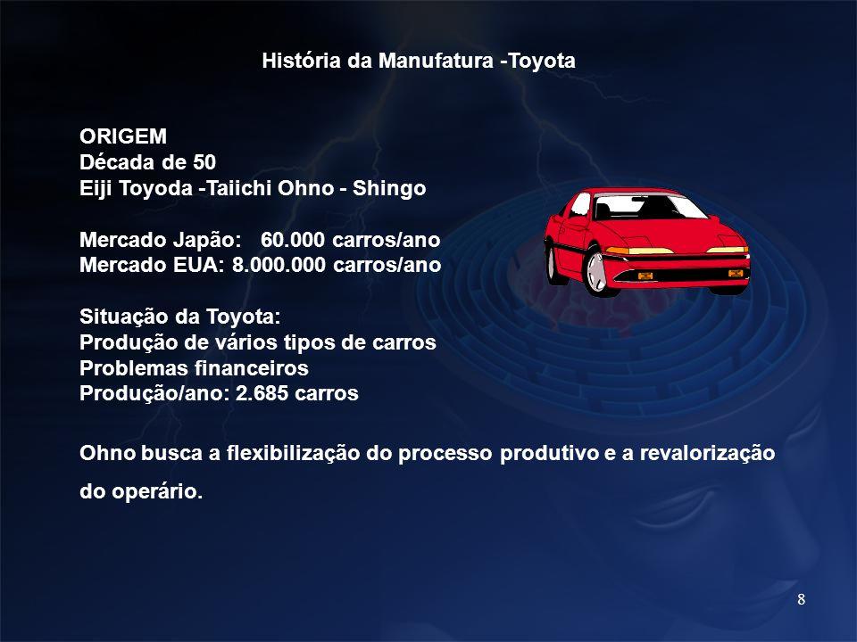 História da Manufatura -Toyota