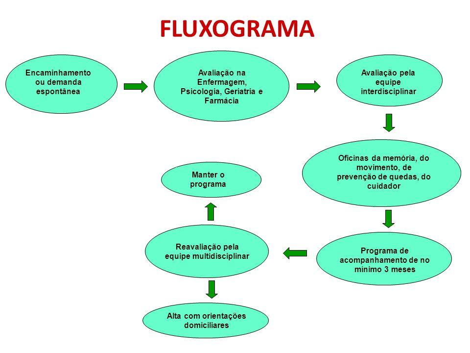 FLUXOGRAMA Encaminhamento ou demanda espontânea