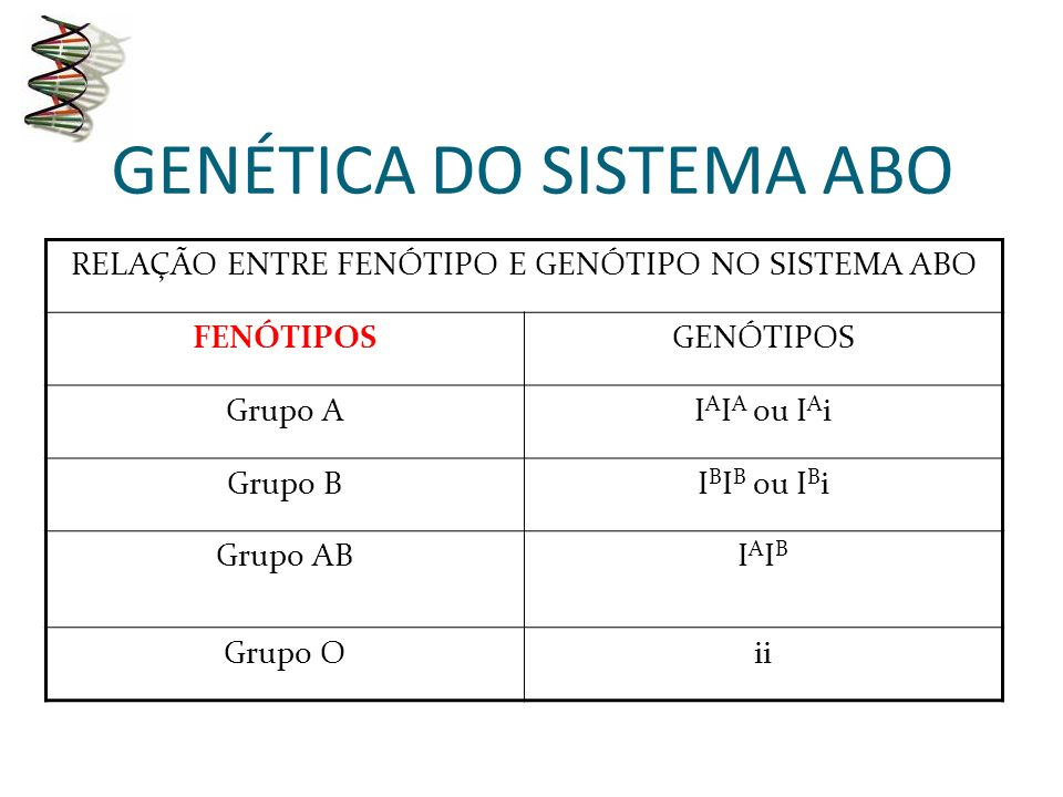 GENÉTICA DO SISTEMA ABO