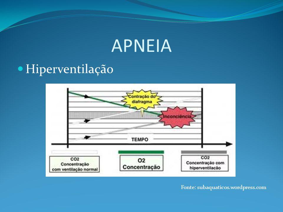 APNEIA Hiperventilação Fonte: subaquaticos.wordpress.com