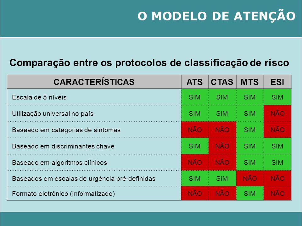 Comparação entre os protocolos de classificação de risco