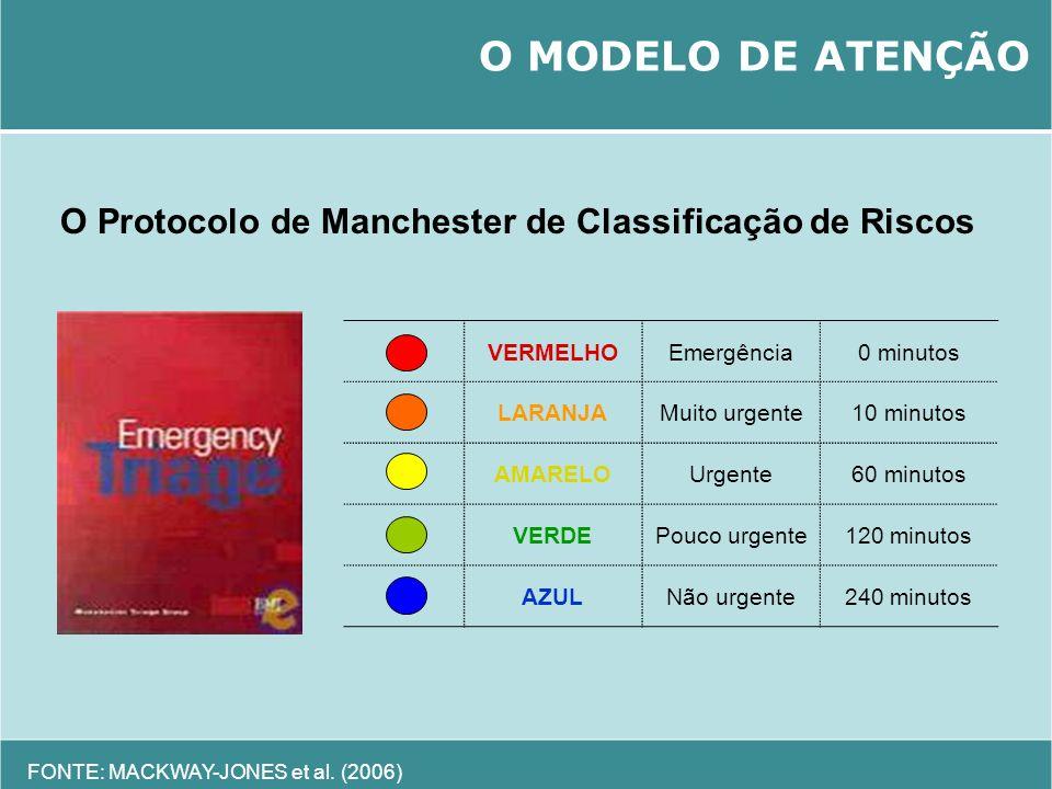 O MODELO DE ATENÇÃO O Protocolo de Manchester de Classificação de Riscos. VERMELHO. Emergência. 0 minutos.