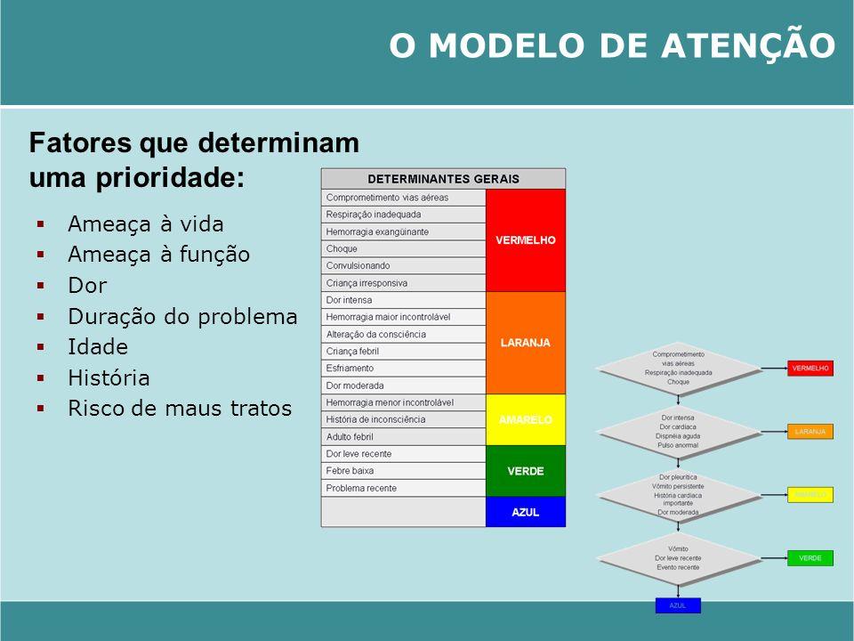 O MODELO DE ATENÇÃO Fatores que determinam uma prioridade: