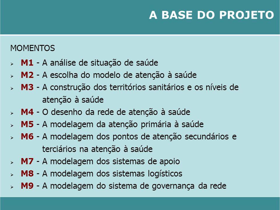 A BASE DO PROJETO MOMENTOS M1 - A análise de situação de saúde