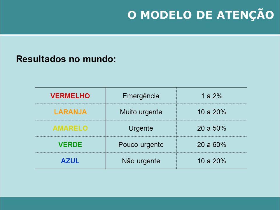 O MODELO DE ATENÇÃO Resultados no mundo: VERMELHO Emergência 1 a 2%