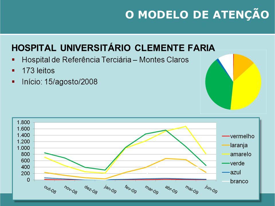 O MODELO DE ATENÇÃO HOSPITAL UNIVERSITÁRIO CLEMENTE FARIA
