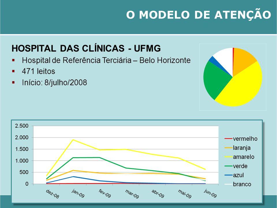 O MODELO DE ATENÇÃO HOSPITAL DAS CLÍNICAS - UFMG