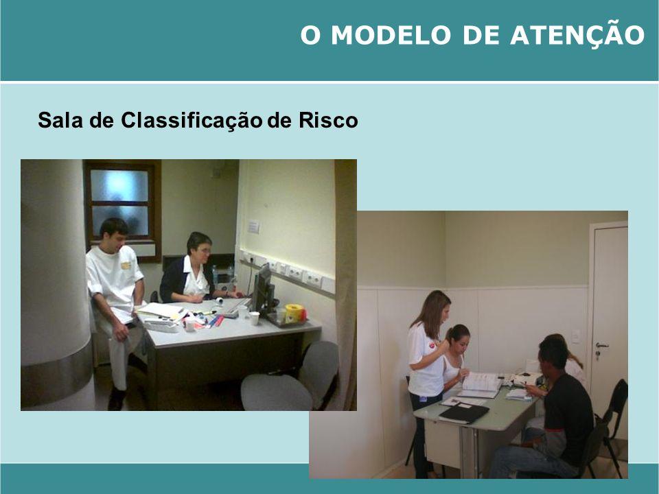 O MODELO DE ATENÇÃO Sala de Classificação de Risco