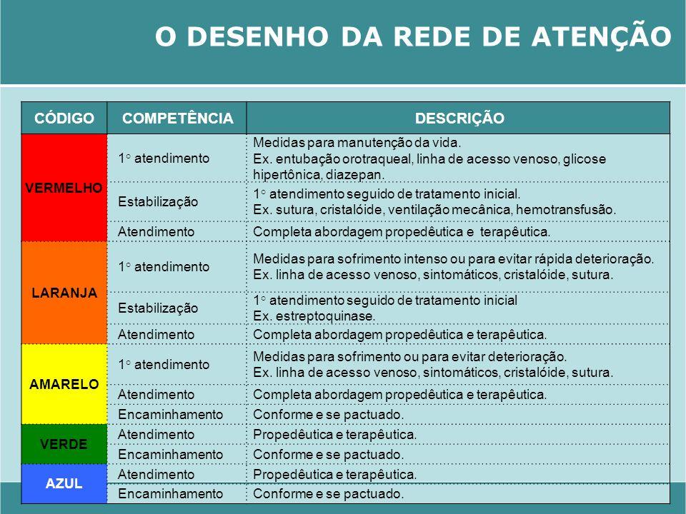 O DESENHO DA REDE DE ATENÇÃO